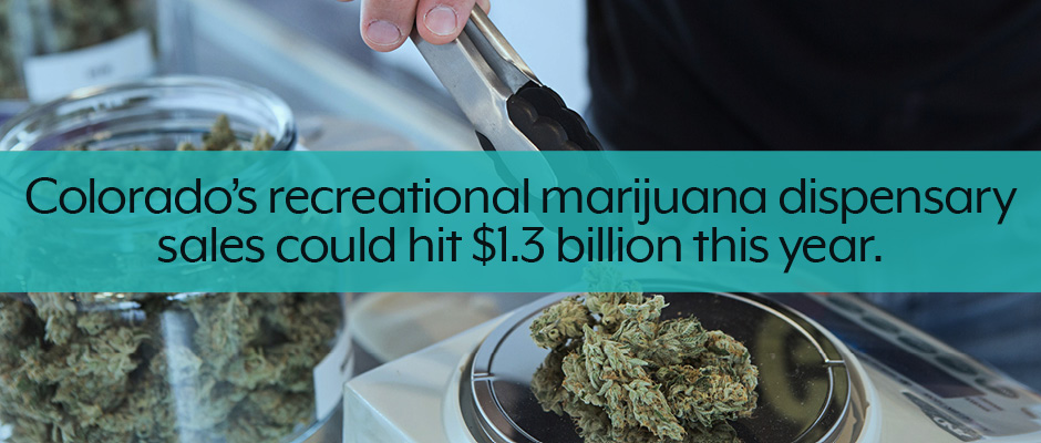 Colorado medical and recreational marijuana business plan facts callout.